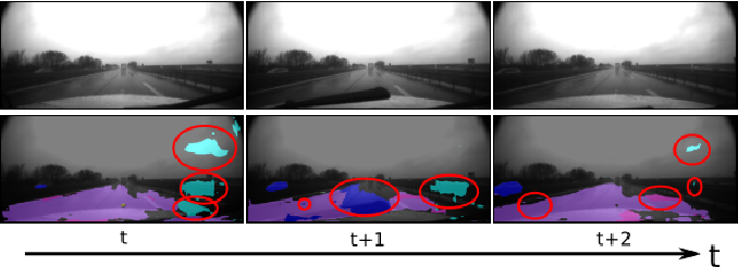 Figure 1 for Robust Semantic Segmentation in Adverse Weather Conditions by means of Fast Video-Sequence Segmentation