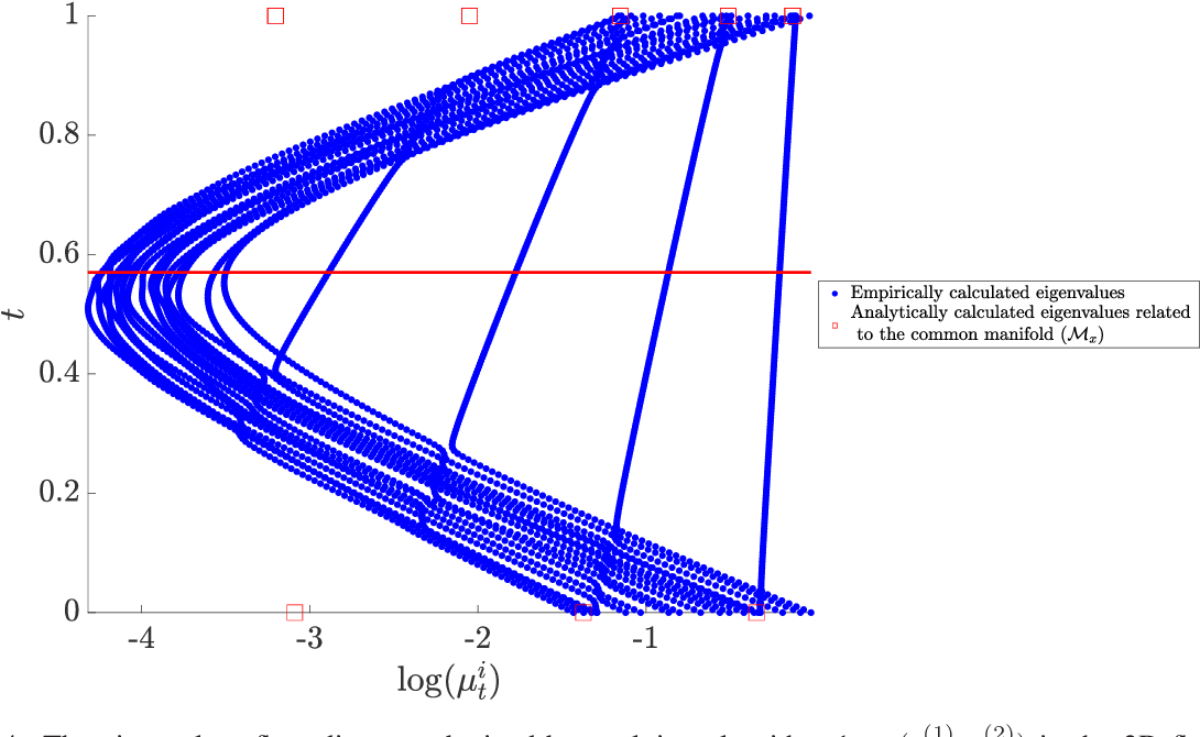 Figure 4 for Spectral Flow on the Manifold of SPD Matrices for Multimodal Data Processing