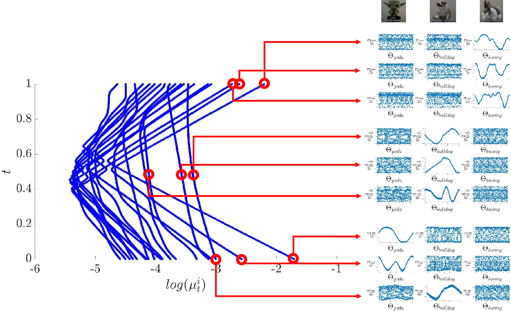 Figure 2 for Spectral Flow on the Manifold of SPD Matrices for Multimodal Data Processing