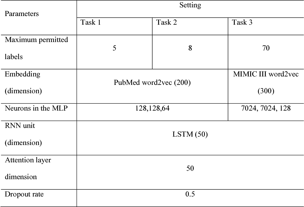 Figure 3 for ML-Net: multi-label classification of biomedical texts with deep neural networks