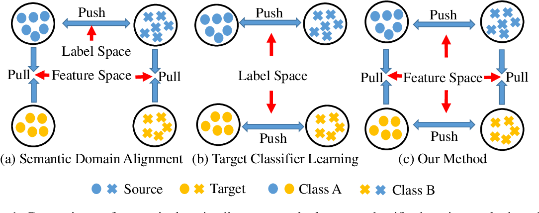 Figure 1 for Joint Semantic Domain Alignment and Target Classifier Learning for Unsupervised Domain Adaptation