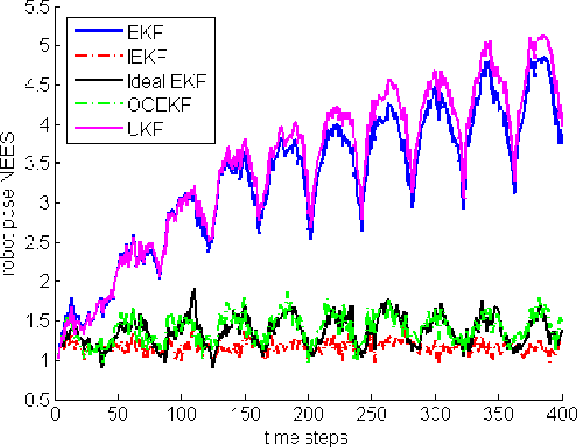 Figure 2 for An EKF-SLAM algorithm with consistency properties