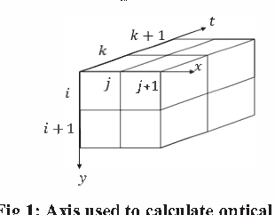 Fig I: Axis used to calculate optical flow