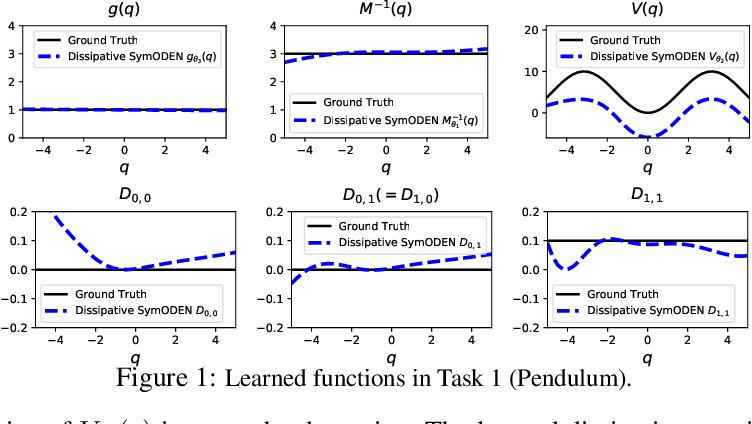 Figure 1 for Dissipative SymODEN: Encoding Hamiltonian Dynamics with Dissipation and Control into Deep Learning