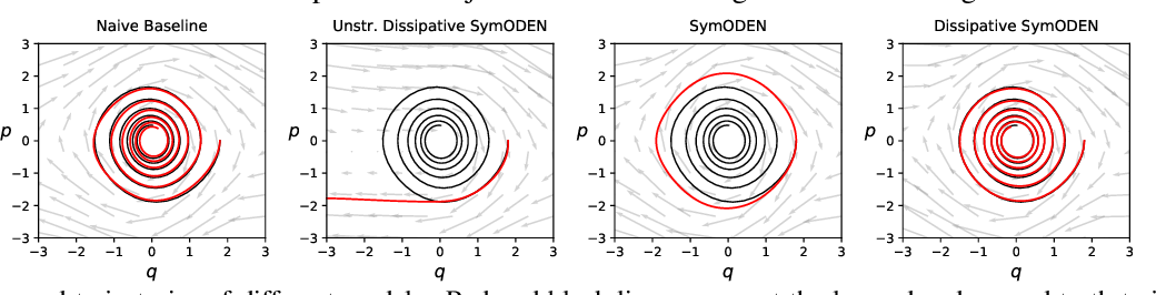 Figure 3 for Dissipative SymODEN: Encoding Hamiltonian Dynamics with Dissipation and Control into Deep Learning