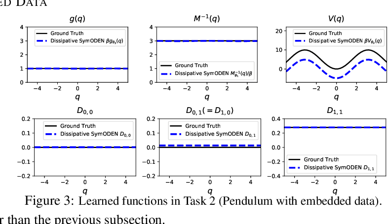 Figure 4 for Dissipative SymODEN: Encoding Hamiltonian Dynamics with Dissipation and Control into Deep Learning