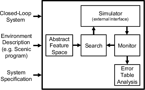 Figure 1 for Formal Analysis and Redesign of a Neural Network-Based Aircraft Taxiing System with VerifAI