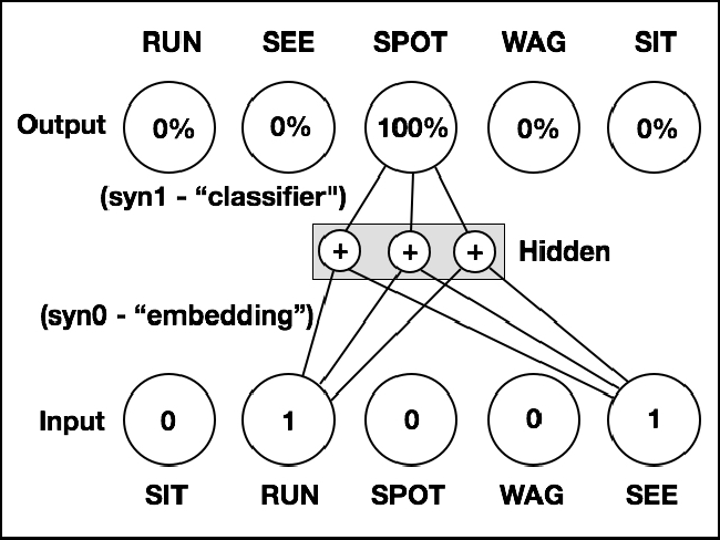 Figure 1 for Modeling Order in Neural Word Embeddings at Scale