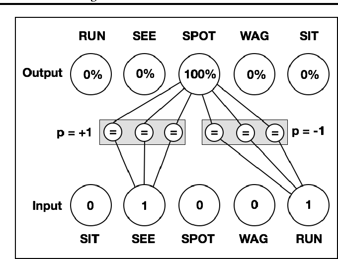 Figure 3 for Modeling Order in Neural Word Embeddings at Scale