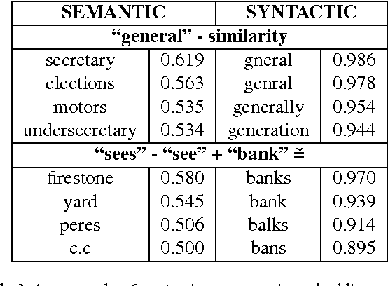 Figure 4 for Modeling Order in Neural Word Embeddings at Scale