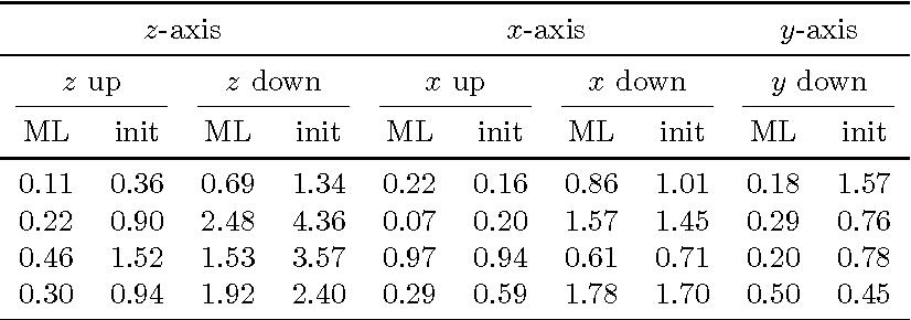 Figure 2 for Magnetometer calibration using inertial sensors