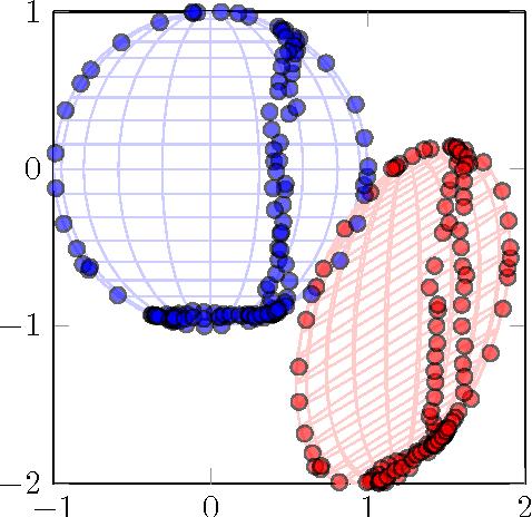 Figure 1 for Magnetometer calibration using inertial sensors