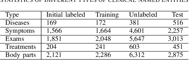 Figure 3 for Cost-Quality Adaptive Active Learning for Chinese Clinical Named Entity Recognition