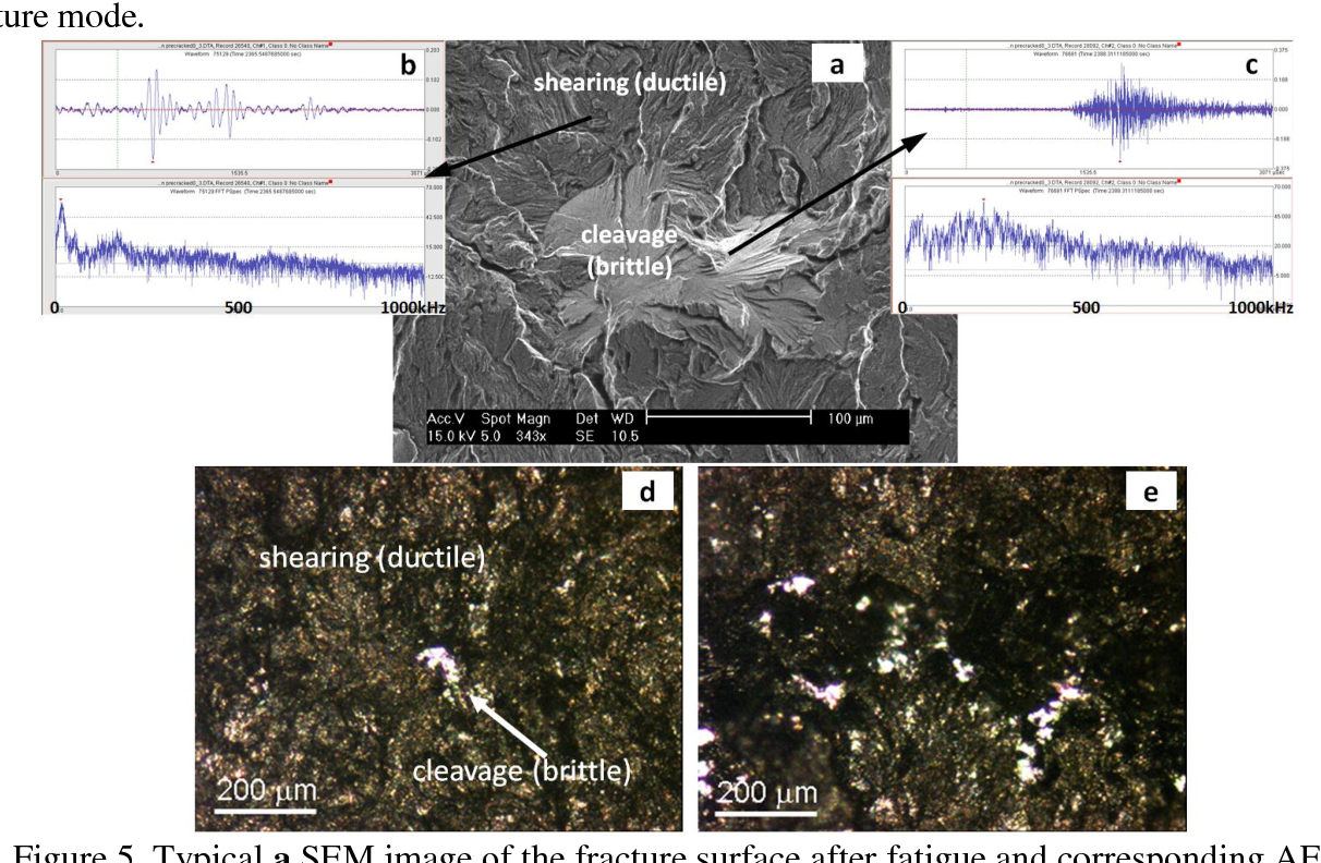 Figure 5. Typical a SEM image of the fracture surface after fatigue and corresponding AE waveforms and power spectra for b ductile and c brittle fracture modes; typical optical images of the fracture surface d after crack on-set (test time period from 2100 sec. to 2350 sec. in Figs 3 and 4) and e during the period of steadily increasing crack growth rate (test time period from 2350 sec. to 2400 sec. in Figs 3 and 4)