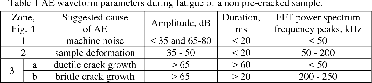 Table 1 AE waveform parameters during fatigue of a non pre-cracked sample.