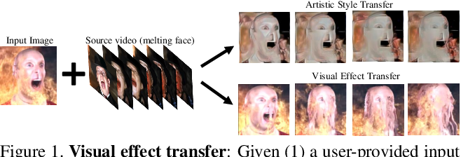 Figure 1 for Learning to Transfer Visual Effects from Videos to Images