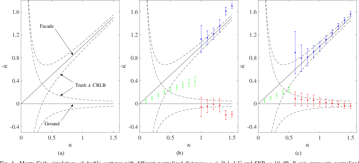 Figure 4 for SAR Tomography at the Limit: Building Height Reconstruction Using Only 3-5 TanDEM-X Bistatic Interferograms