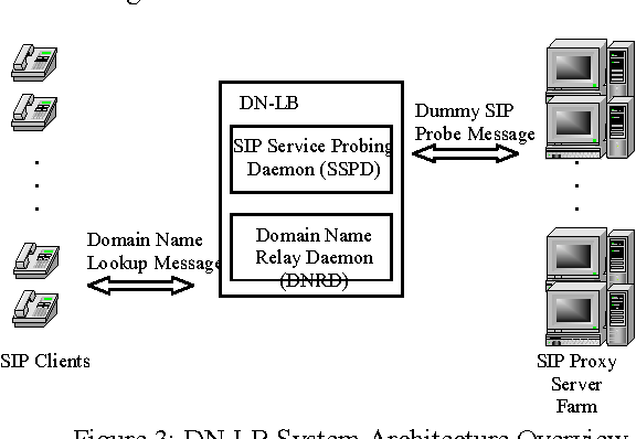 Design and Implementation of a Low Cost DNS-Based Load Balancing