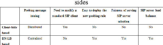 Design and Implementation of a Low Cost DNS-Based Load