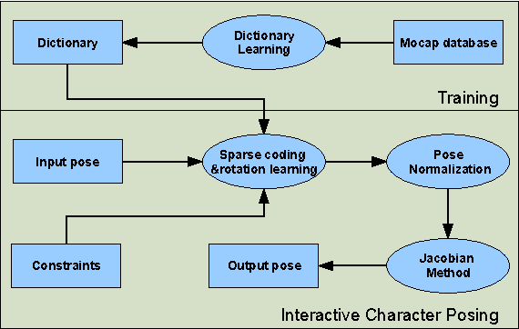 Figure 1 for Interactive Character Posing by Sparse Coding