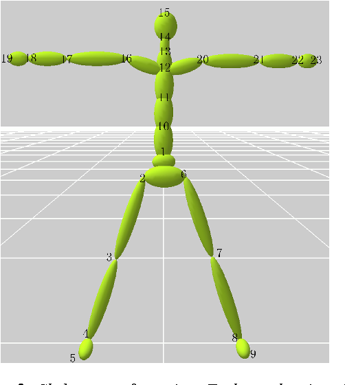 Figure 3 for Interactive Character Posing by Sparse Coding