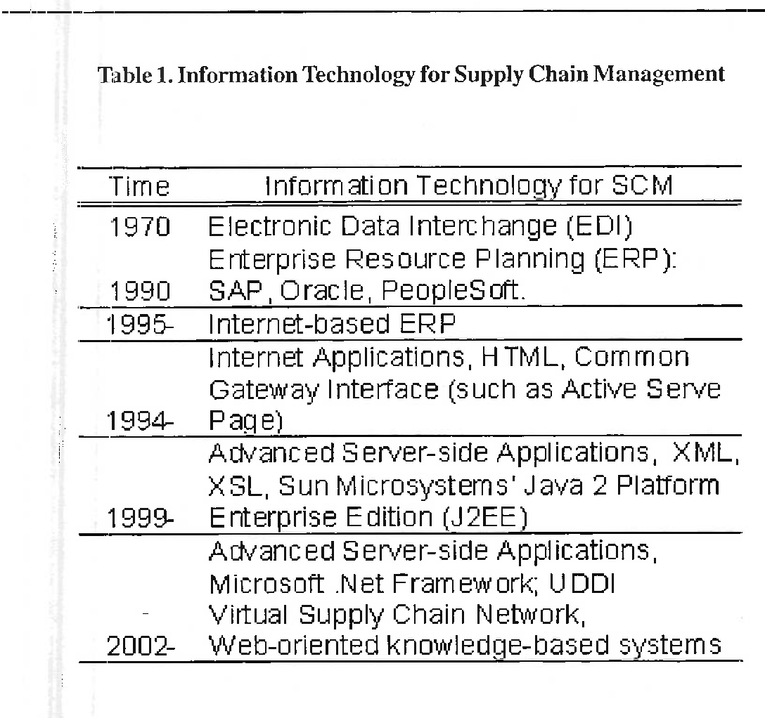 PDF] A study of  net framework, SML wev services and supply chain
