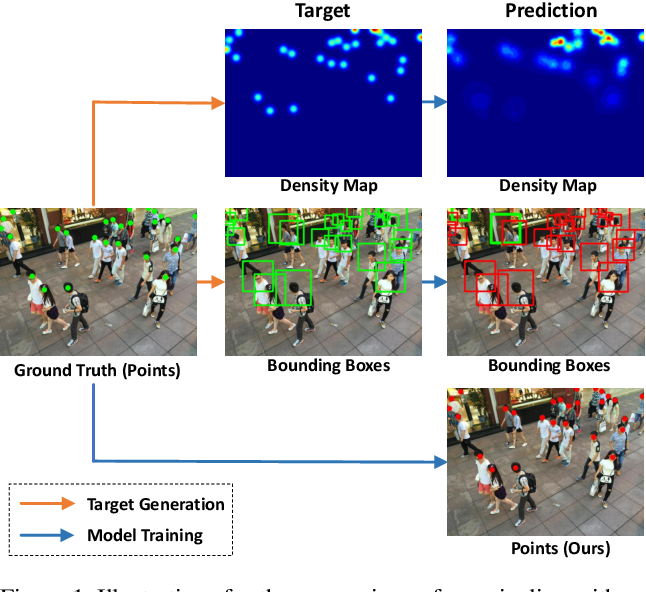 Figure 1 for Rethinking Counting and Localization in Crowds:A Purely Point-Based Framework