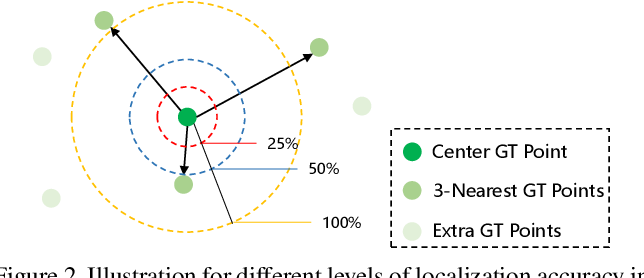 Figure 3 for Rethinking Counting and Localization in Crowds:A Purely Point-Based Framework