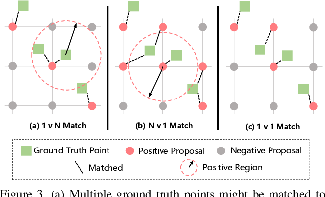 Figure 4 for Rethinking Counting and Localization in Crowds:A Purely Point-Based Framework