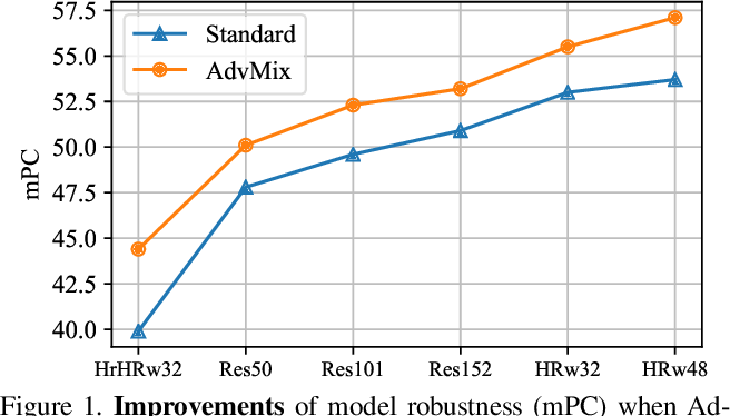Figure 1 for When Human Pose Estimation Meets Robustness: Adversarial Algorithms and Benchmarks