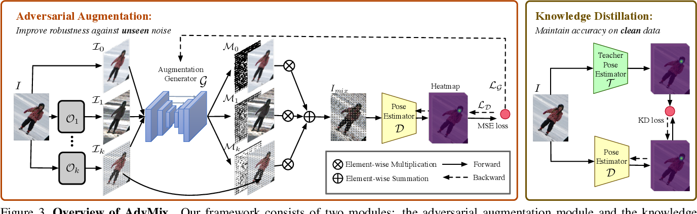 Figure 4 for When Human Pose Estimation Meets Robustness: Adversarial Algorithms and Benchmarks