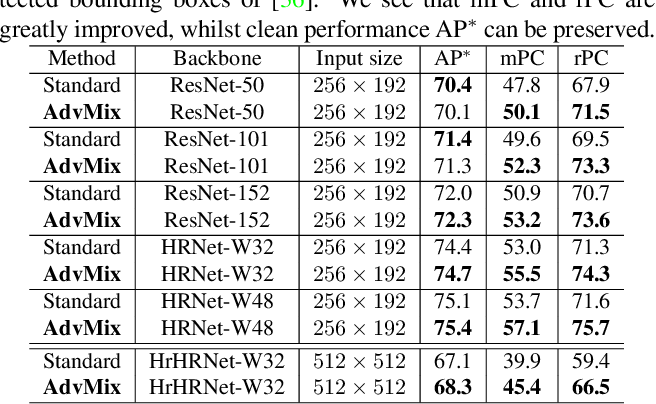 Figure 3 for When Human Pose Estimation Meets Robustness: Adversarial Algorithms and Benchmarks