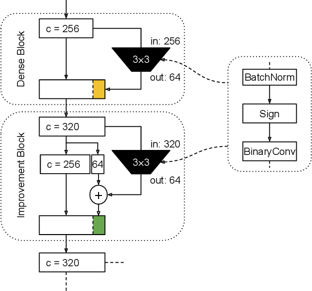 Figure 1 for MeliusNet: Can Binary Neural Networks Achieve MobileNet-level Accuracy?