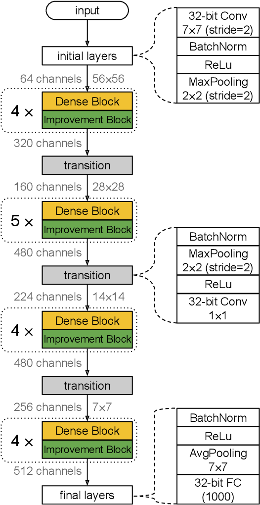 Figure 3 for MeliusNet: Can Binary Neural Networks Achieve MobileNet-level Accuracy?