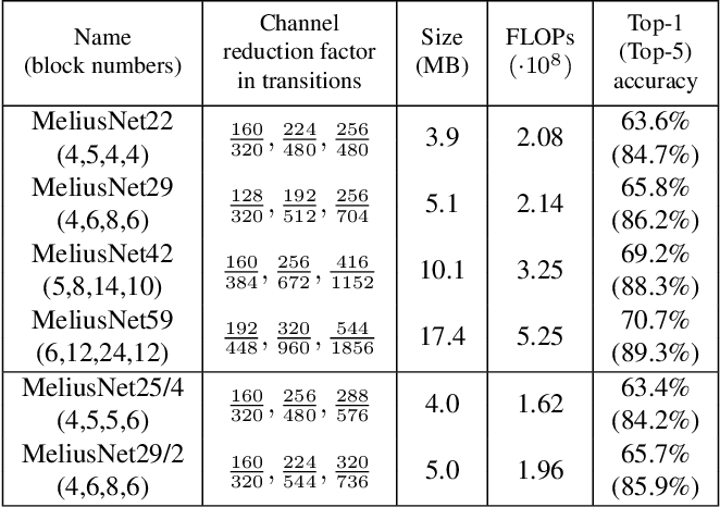 Figure 2 for MeliusNet: Can Binary Neural Networks Achieve MobileNet-level Accuracy?