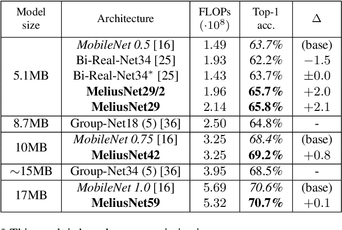 Figure 4 for MeliusNet: Can Binary Neural Networks Achieve MobileNet-level Accuracy?