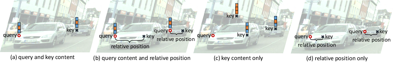 Figure 1 for An Empirical Study of Spatial Attention Mechanisms in Deep Networks