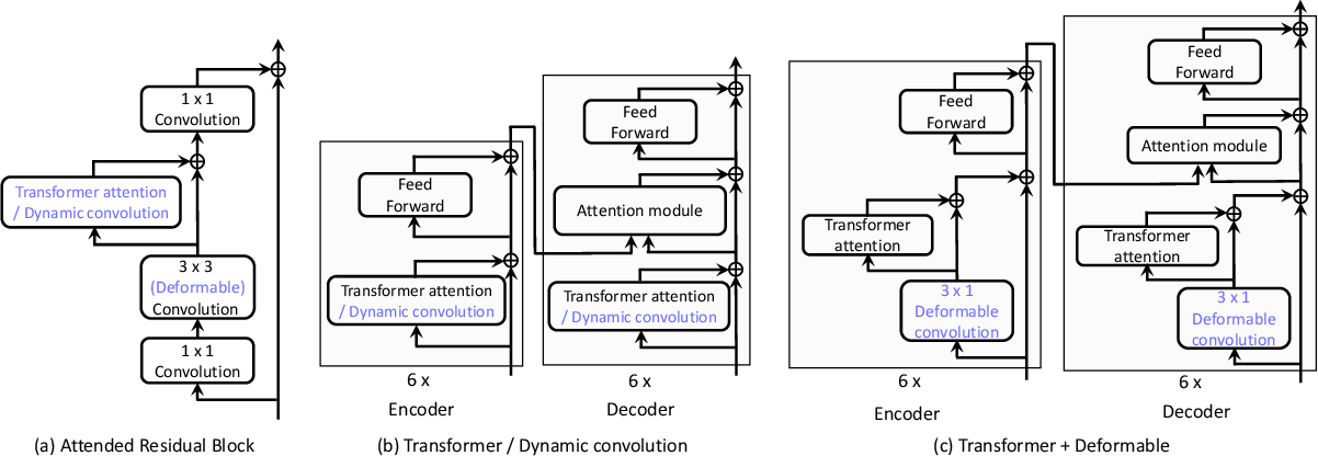 Figure 3 for An Empirical Study of Spatial Attention Mechanisms in Deep Networks