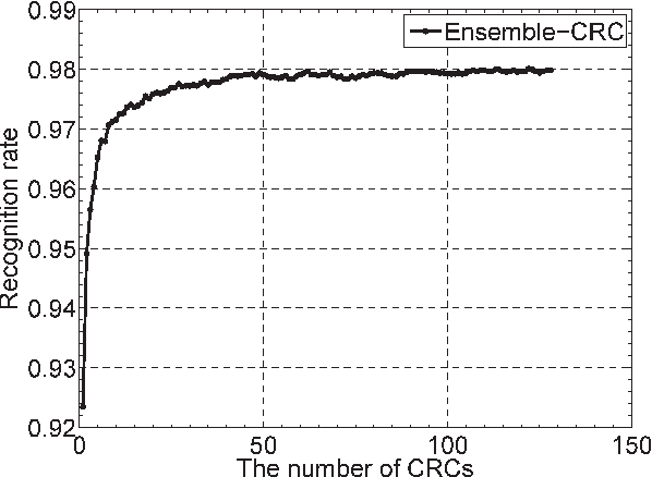 Figure 3 for Collaborative Representation Classification Ensemble for Face Recognition