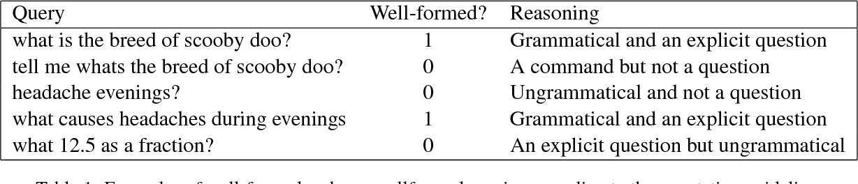 Figure 1 for Identifying Well-formed Natural Language Questions