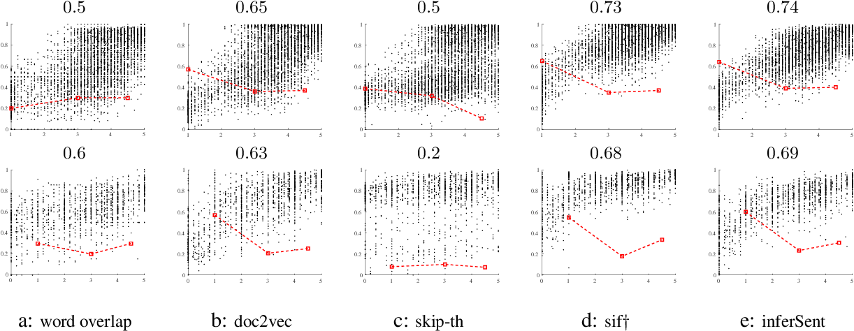 Figure 2 for Evaluation of Unsupervised Compositional Representations
