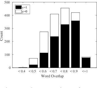Figure 4 for Evaluation of Unsupervised Compositional Representations