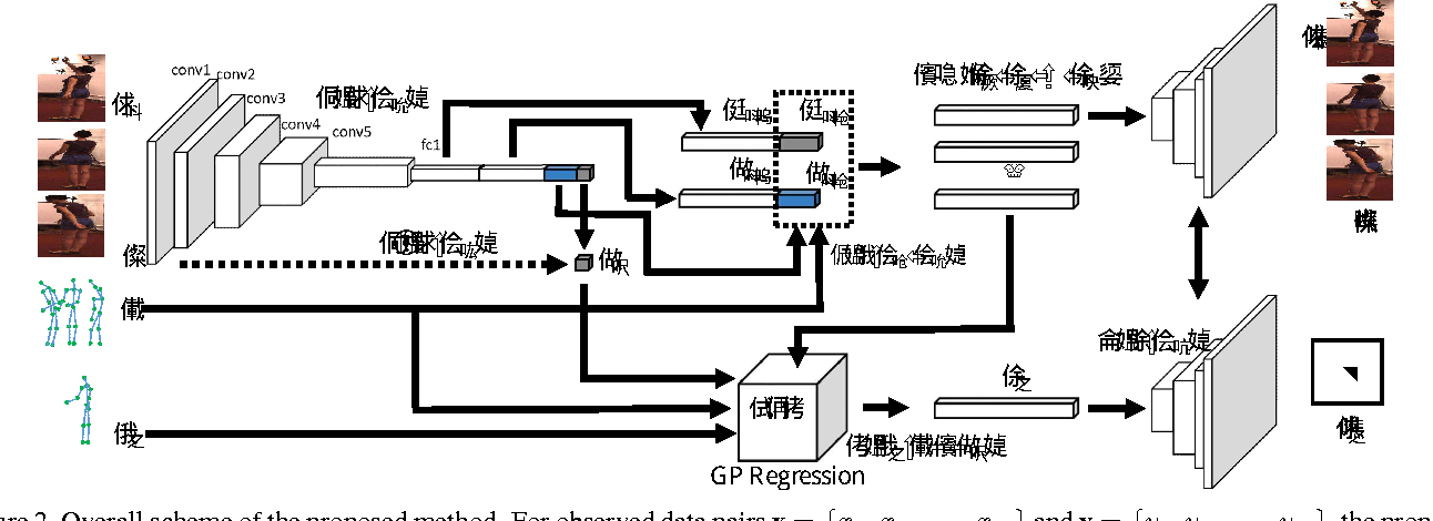 Figure 3 for Variational Autoencoded Regression: High Dimensional Regression of Visual Data on Complex Manifold