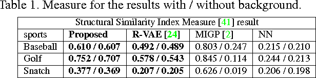 Figure 2 for Variational Autoencoded Regression: High Dimensional Regression of Visual Data on Complex Manifold