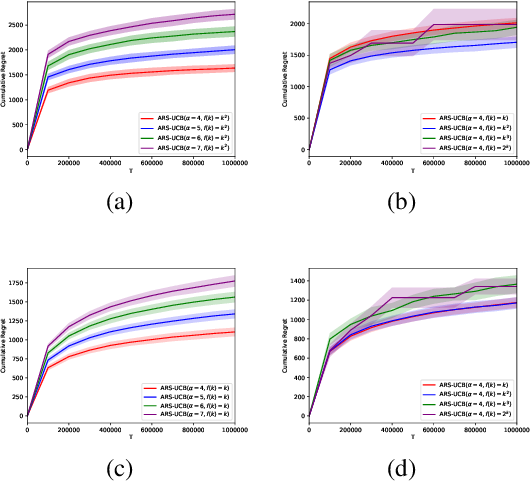 Figure 4 for Adaptive Algorithms for Multi-armed Bandit with Composite and Anonymous Feedback