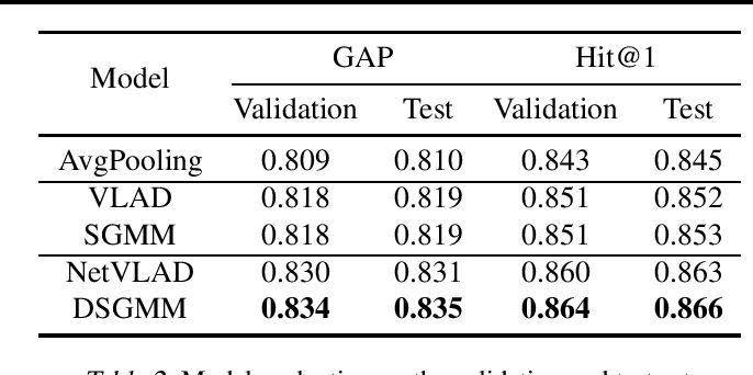 Figure 3 for Smoothed Gaussian Mixture Models for Video Classification and Recommendation