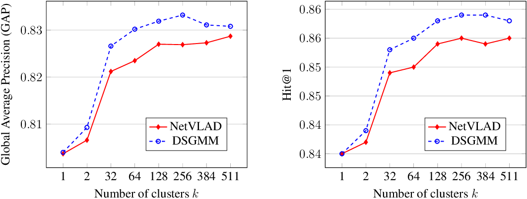 Figure 4 for Smoothed Gaussian Mixture Models for Video Classification and Recommendation