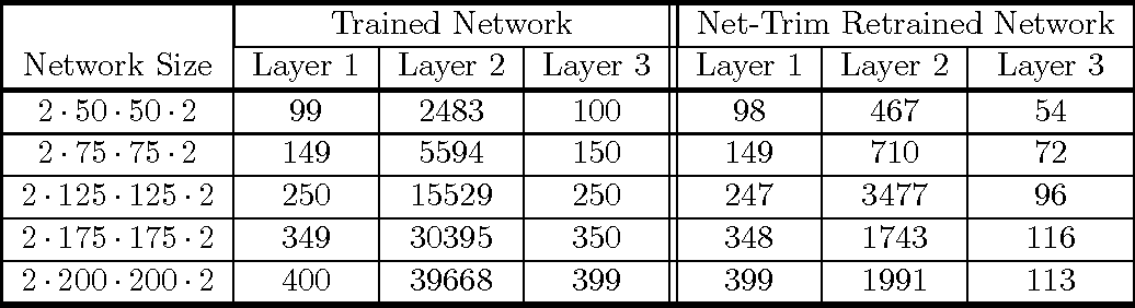 Figure 2 for Net-Trim: Convex Pruning of Deep Neural Networks with Performance Guarantee