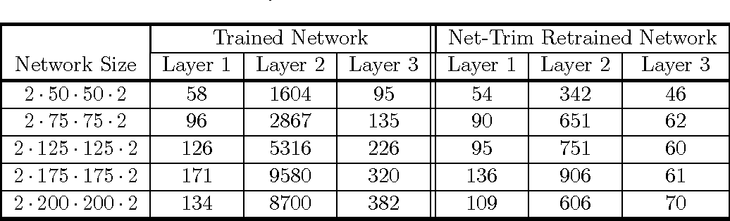 Figure 4 for Net-Trim: Convex Pruning of Deep Neural Networks with Performance Guarantee