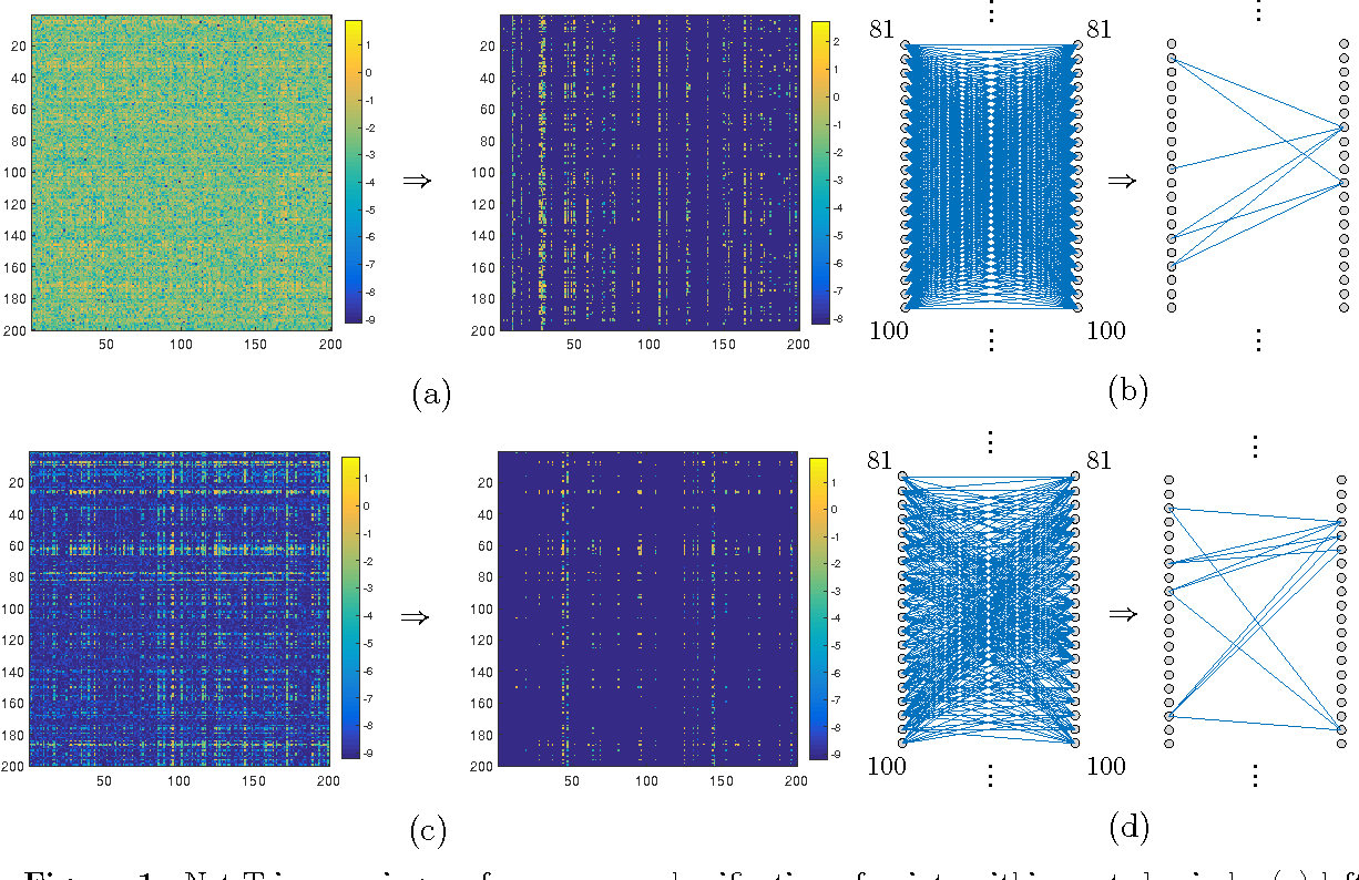 Figure 1 for Net-Trim: Convex Pruning of Deep Neural Networks with Performance Guarantee